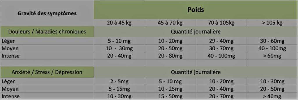 calcul dosage cbd swissbo 1024x346 1-cbd-suisse
